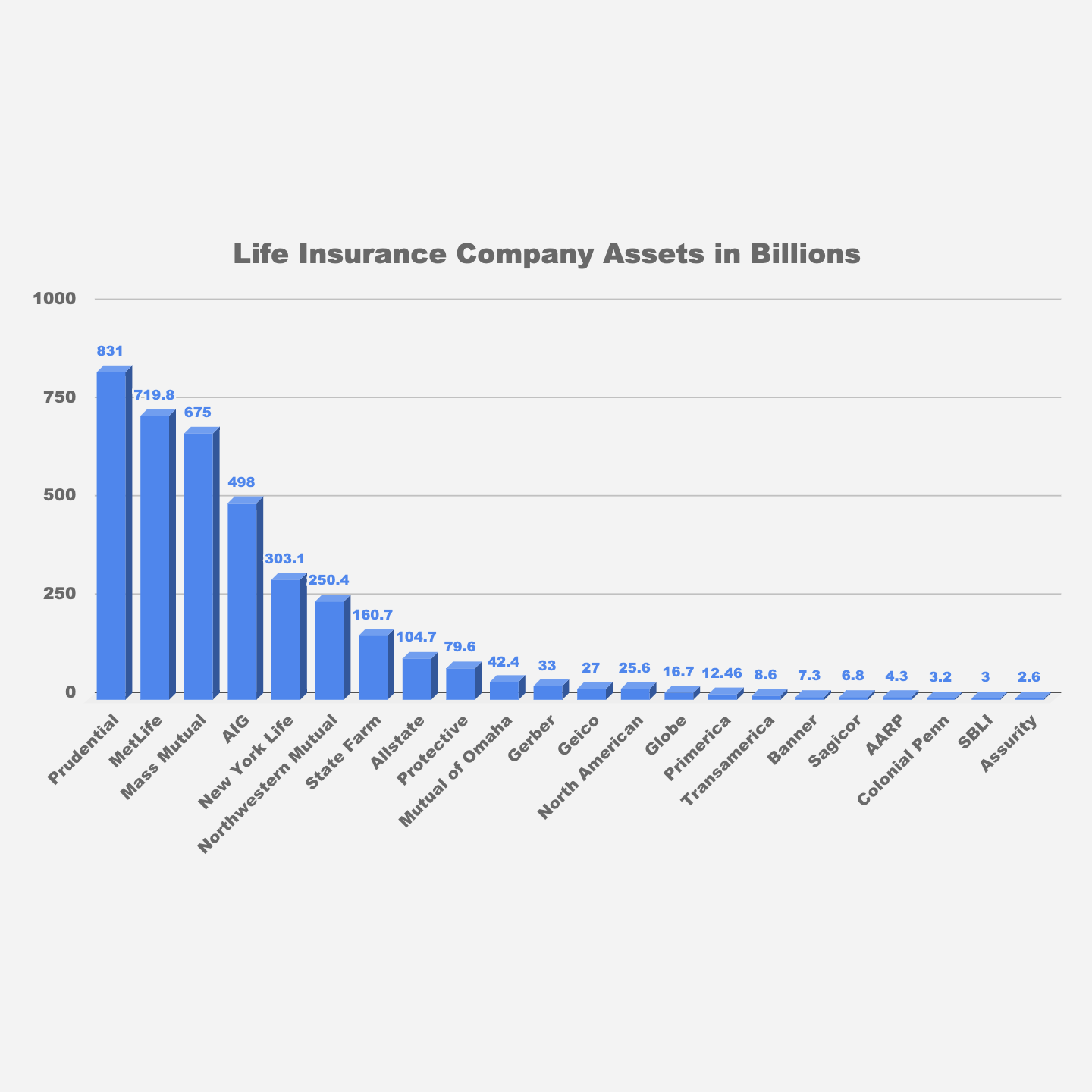Metlife Life Insurance Reviews >> Top 10 Best Life Insurance Companies For 2019
