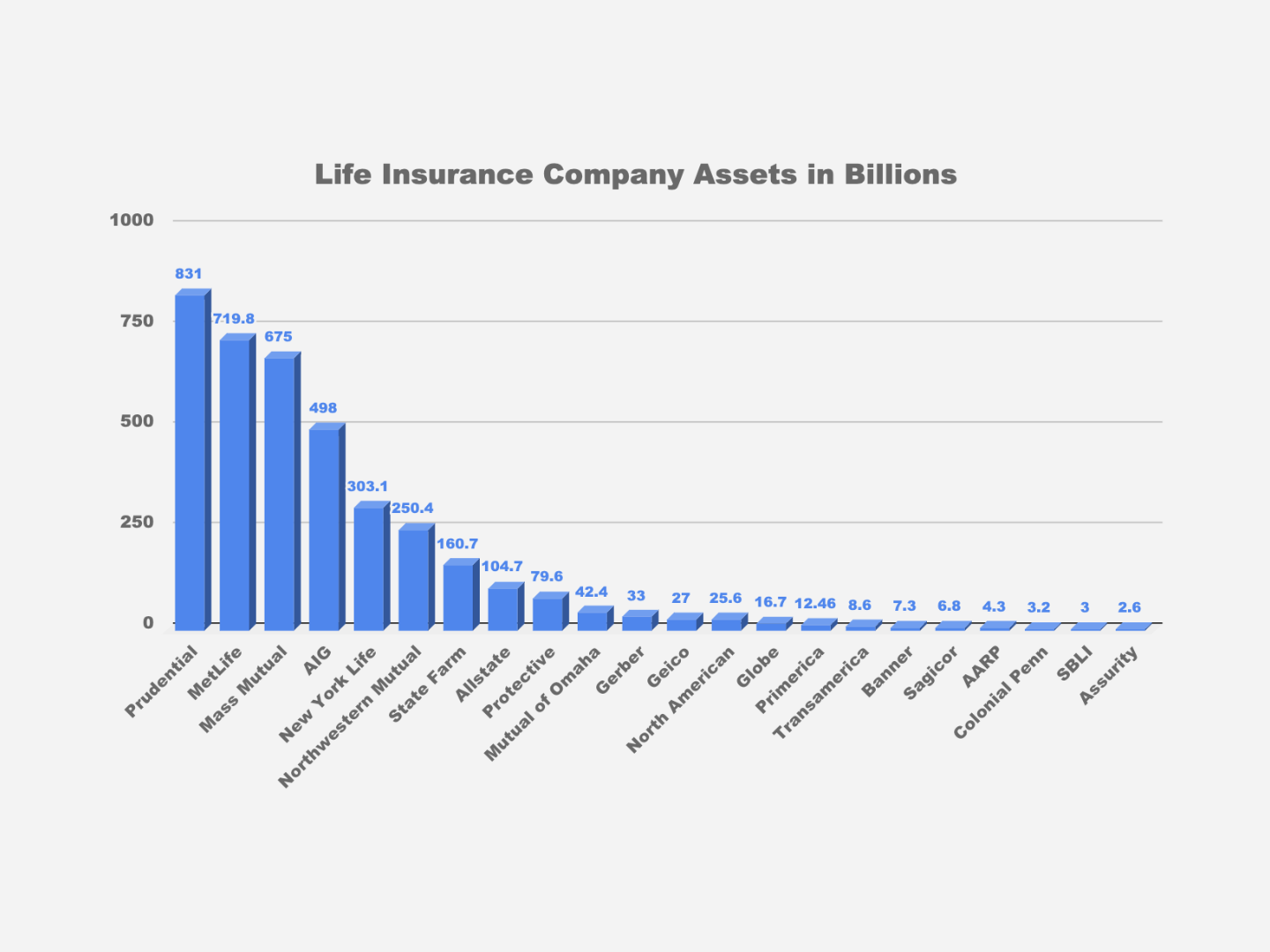 State Farm Life Insurance Reviews >> Top 10 Best Life Insurance Companies For 2019