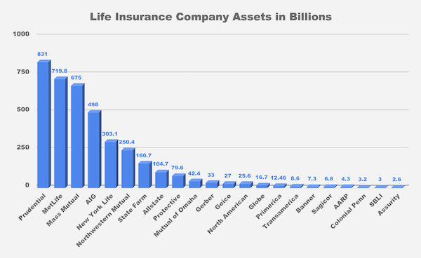 Best Life Insurance Company >> Top 10 Best Life Insurance Companies For 2019